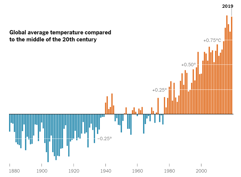 https://ghhin.org/wp-content/uploads/2020/07/Global-Temperature-2019-Graph.png