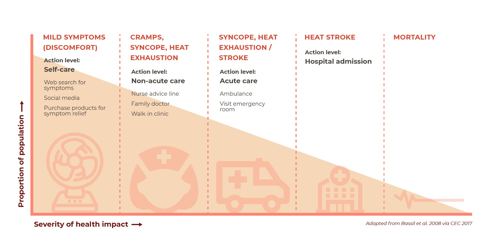 A detailed infographic displaying the spectrum of heat health outcomes.