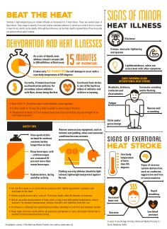 Beat the Heat: Heat Illness in sports